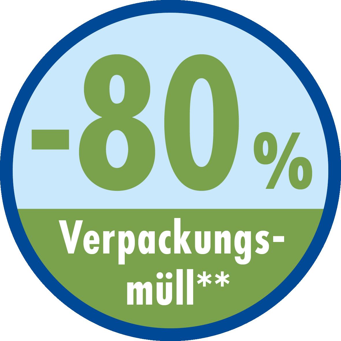 -80% verpakkingsafval