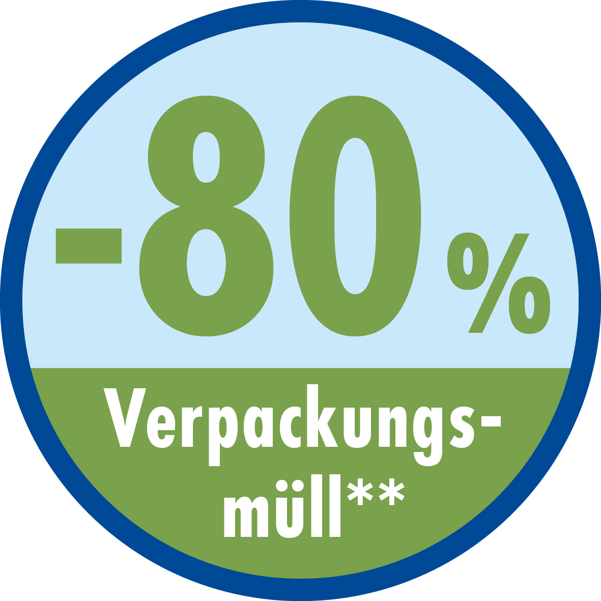 -80% Verpackungsmüll