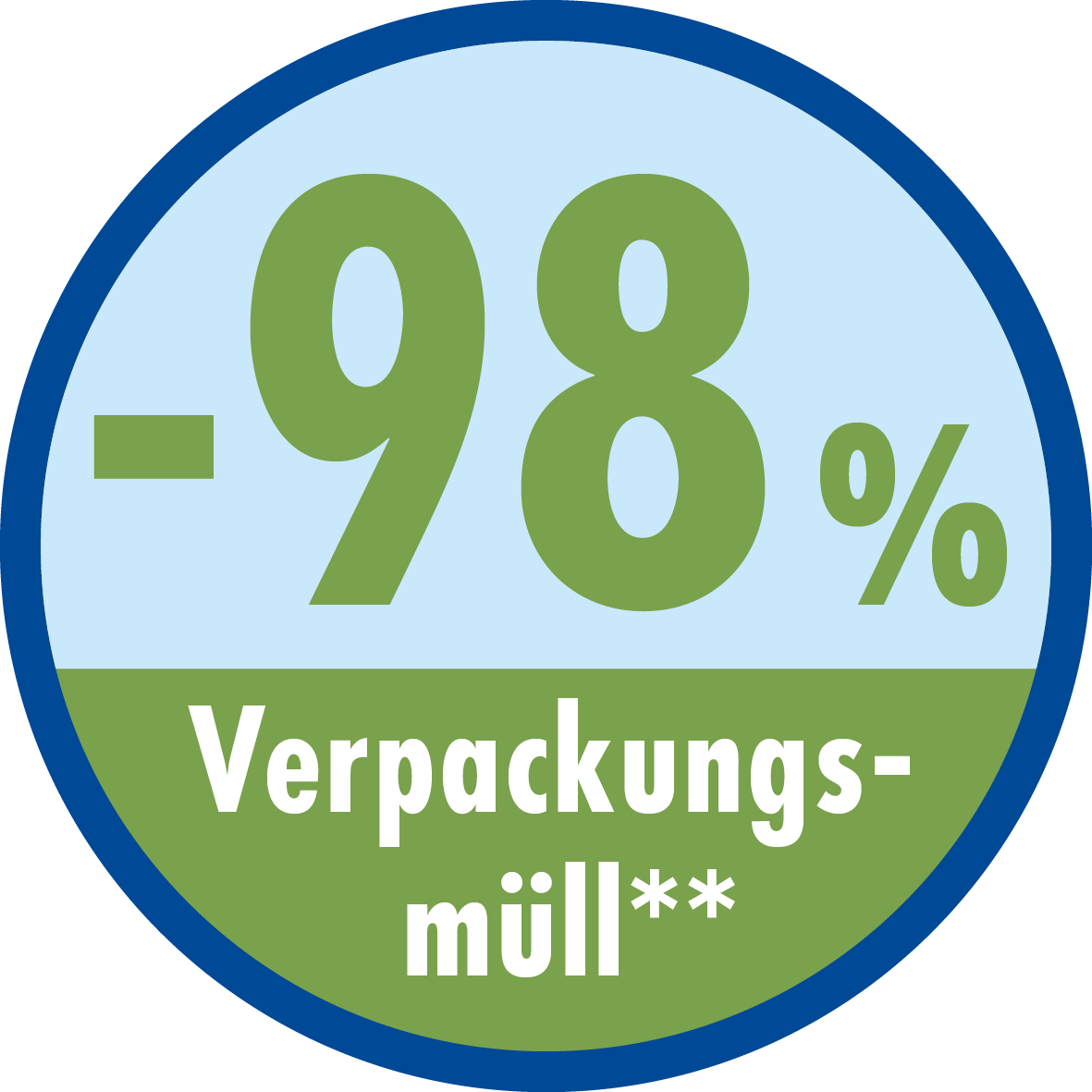 -98% Verpackungsmüll